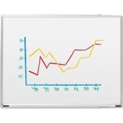 Sparco Aluminum Frame Dry-erase Boards