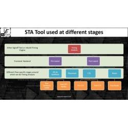 Fundamental of Static Timing Analysis (Part 1)